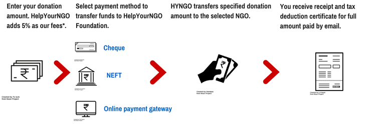 HelpYourNGO: Online Donation Payment Process