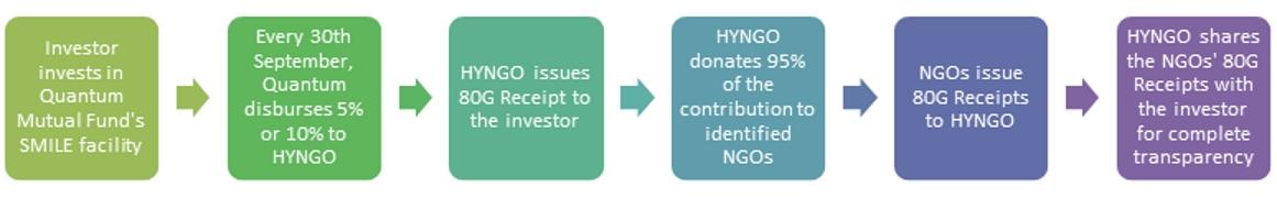 Process: Quantum – HYNGO – NGO